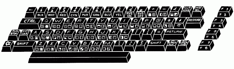 Drawing showing the location of letters, numbers and custom PETSCII character on the VIC-20's keyboard